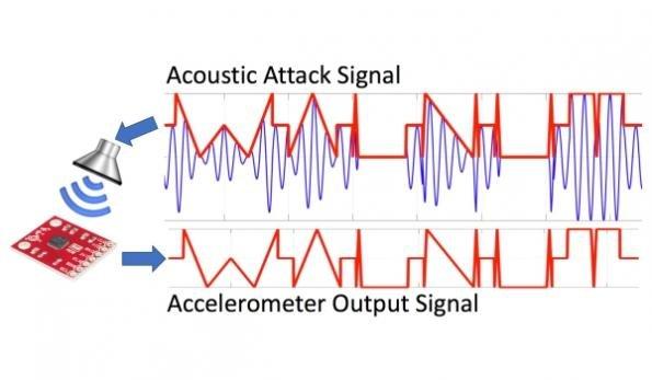حمله سایبری با ارسال امواج صوتی و فراصوتی