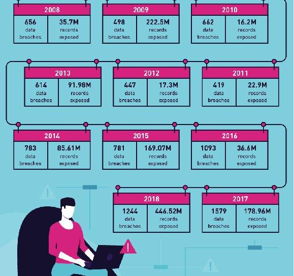 سالی چندبار سرقت اطلاعاتی در آمریکا رخ میدهد؟