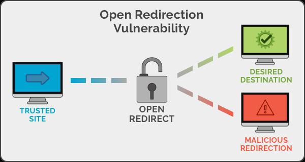 آشنایی با آسیب پذیری Open Redirect